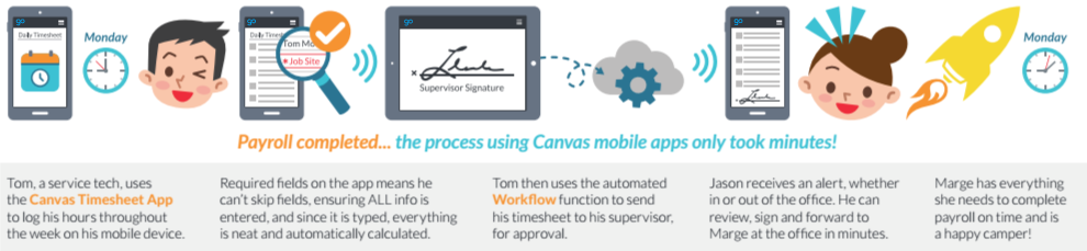 payroll process with GoCanvas workflow