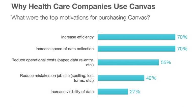 Chart of GoCanvas Facts in Health Care