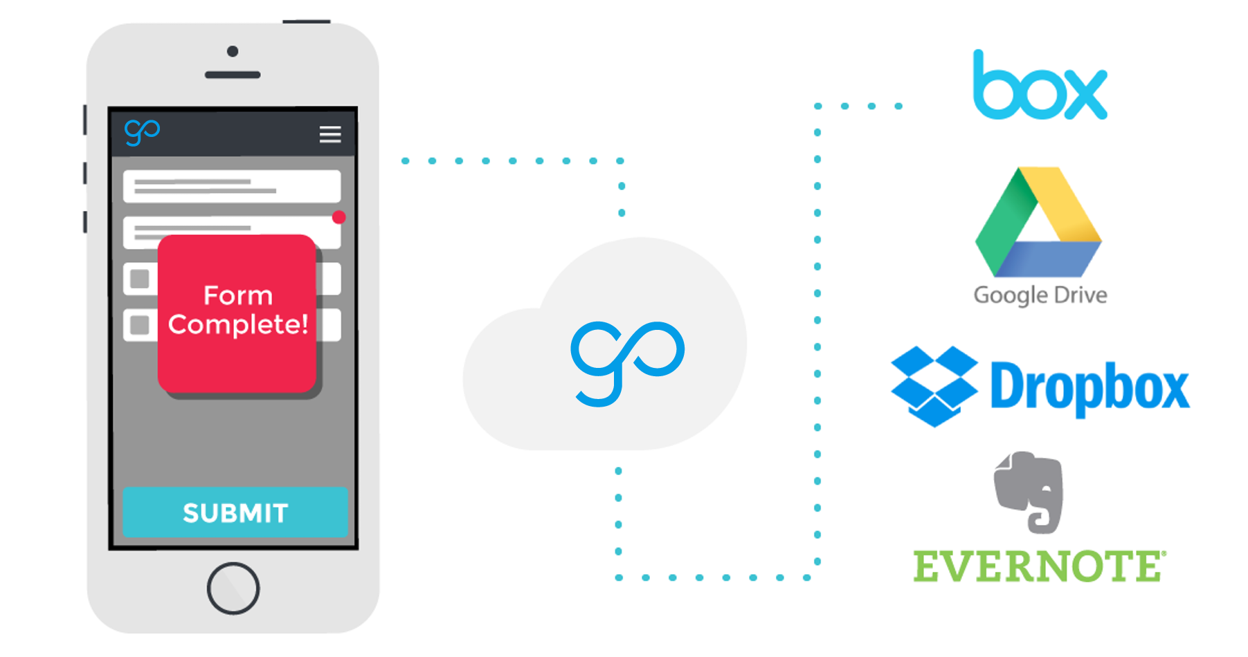 Canvas integration to Google Drive, Box, Evernote, Dropbox