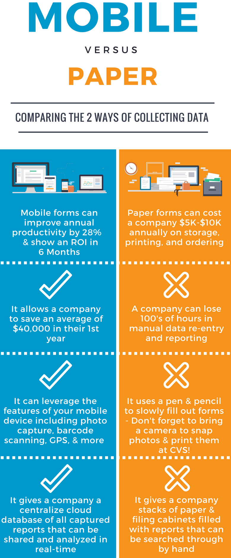 Map of Paper Forms versus Mobile Forms