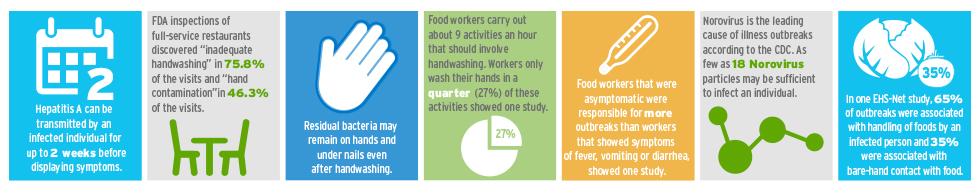 Ecolab: Improper handwashing