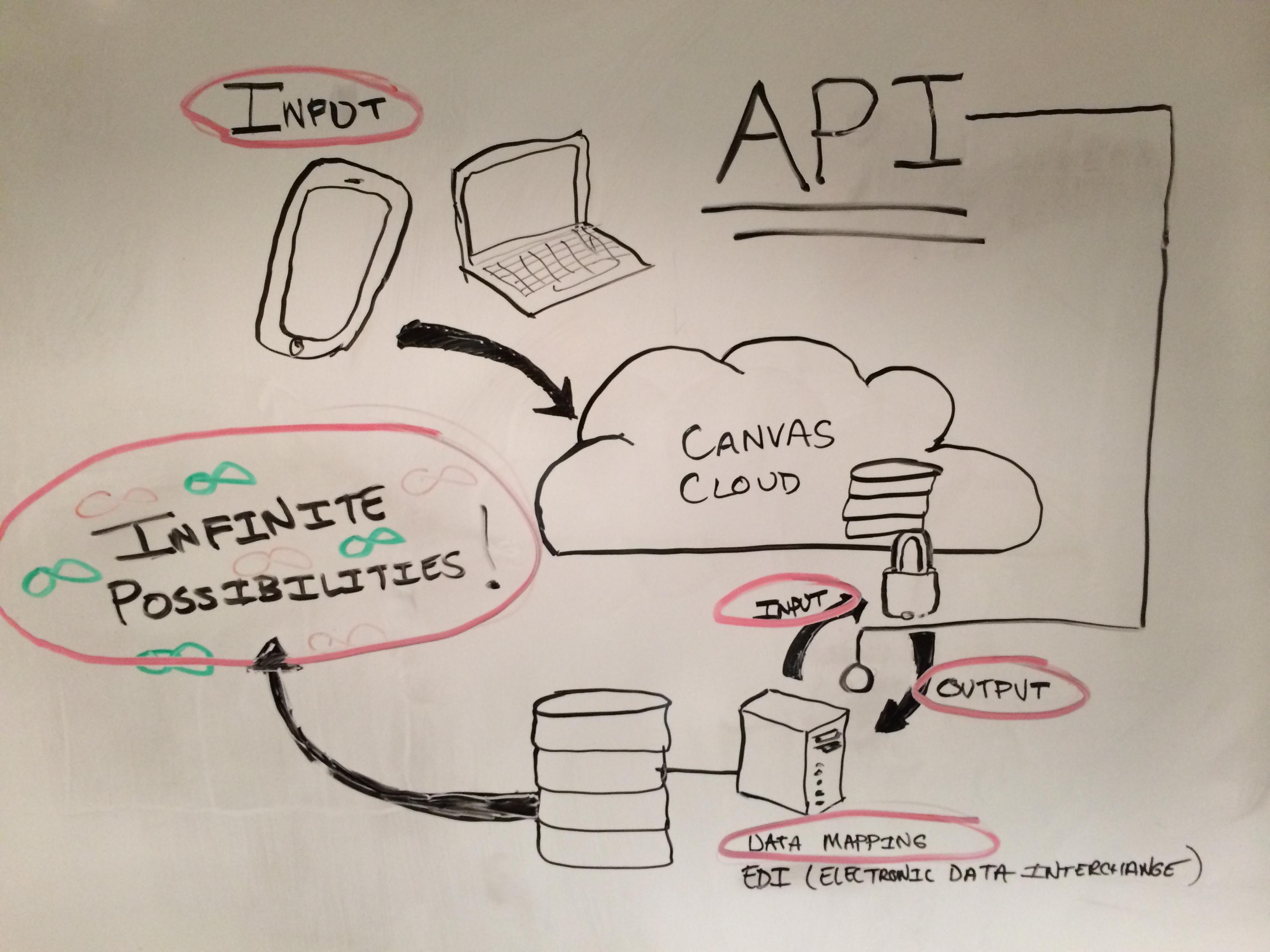 API - Canvas