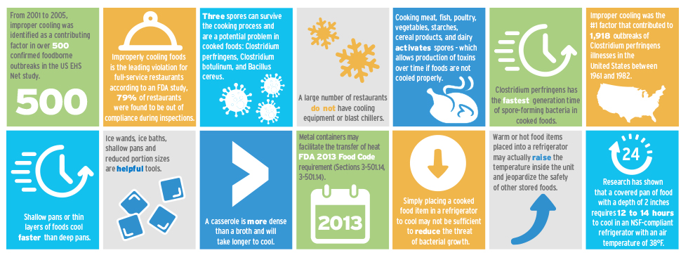 Food safety graphic by ecolab