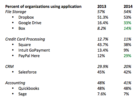 What business applications are being used in 2015