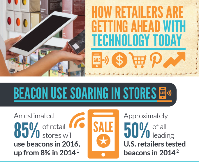 How Retailers Are Getting Ahead With Technology Today