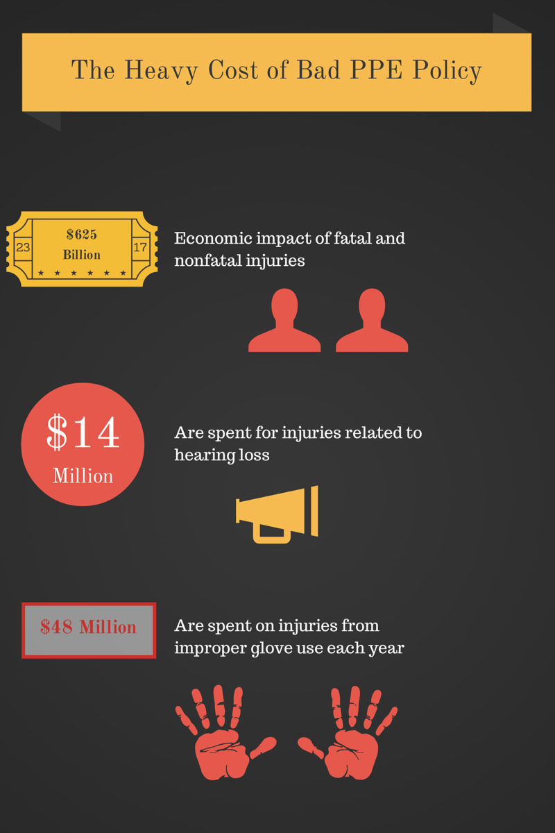 cost of bad PPE policy infographic. Injuries related to bad PPE policy. Construction injury costs in the United States. Economic cost of bad PPE policy. Infographic on PPE policy. Business PPEs