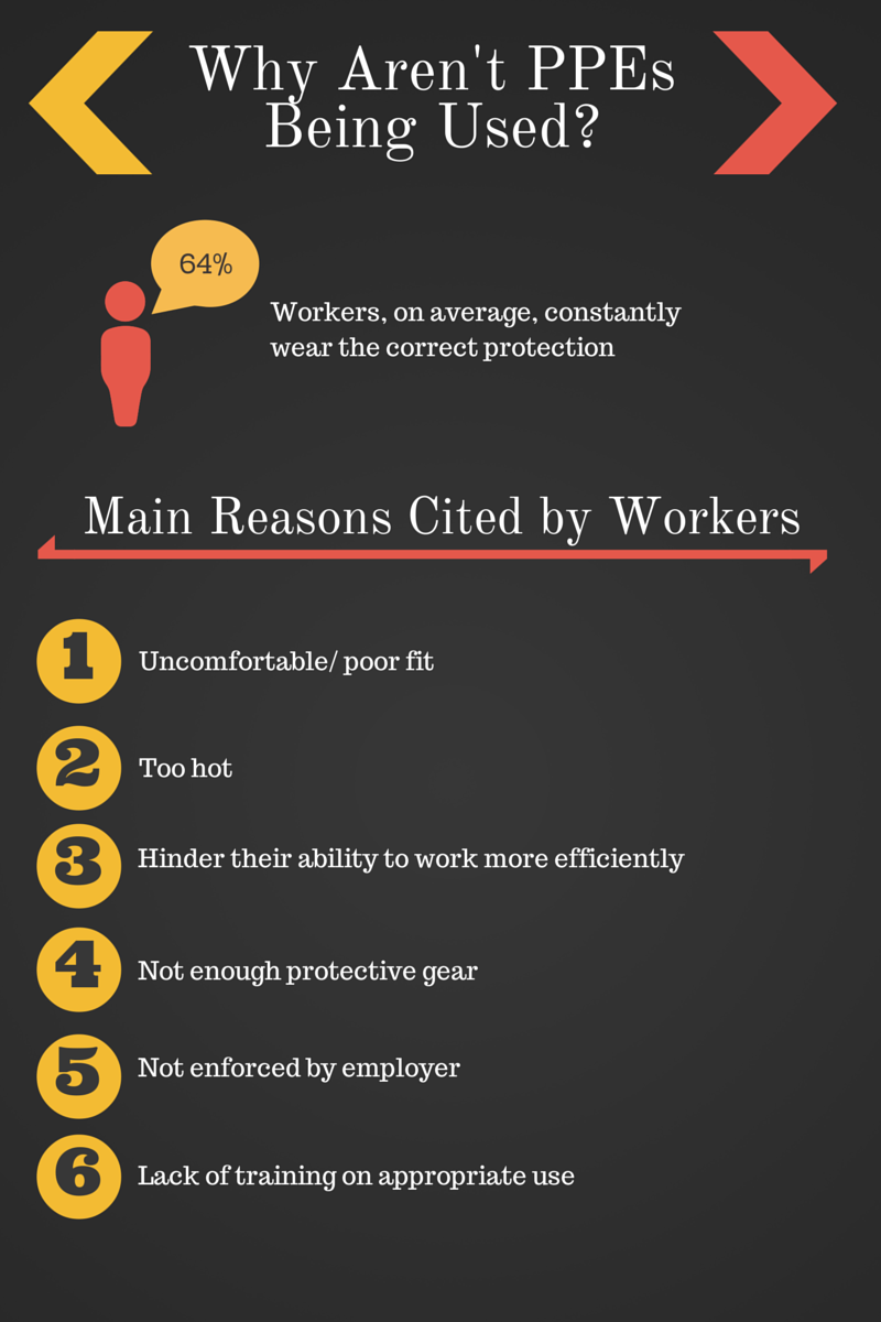 why workers don't wear PPEs. infographic on struggle to implement PPE policy. How to improve PPE use on your construction site, infographic.