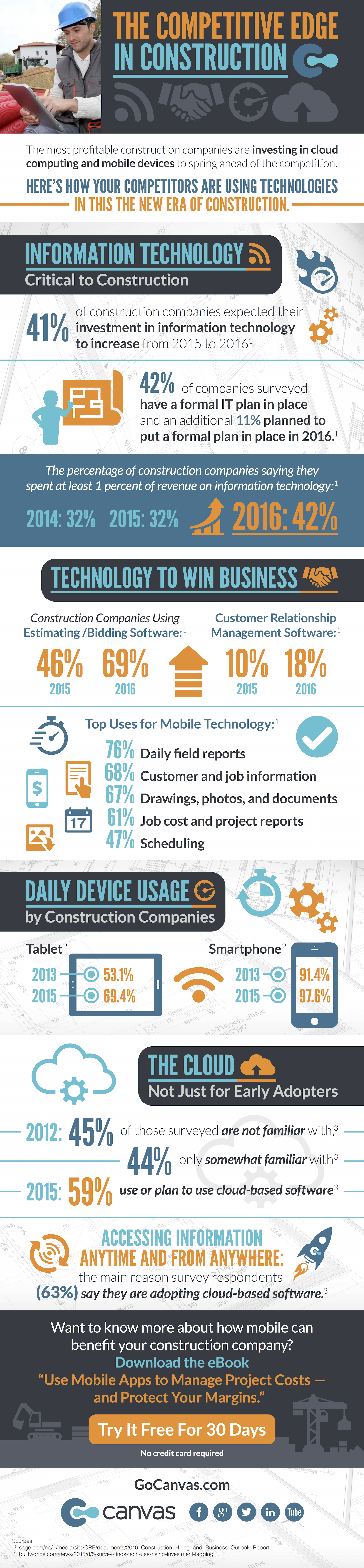 The Competitive Edge in Construction