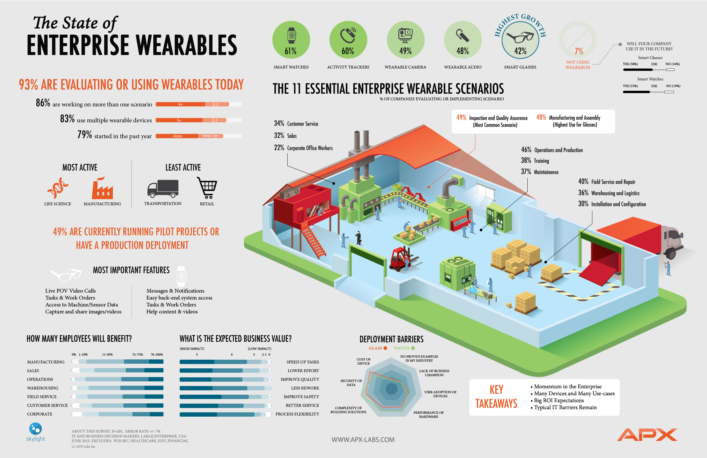 State of Enterprise Wearables