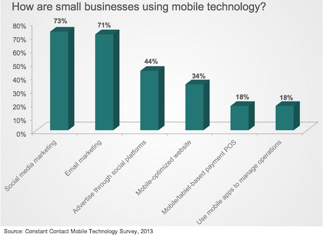 How small businesses use technology