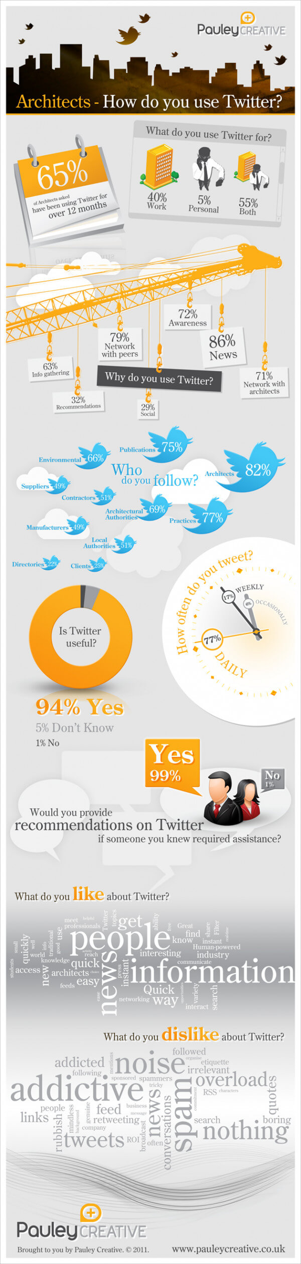 Architects: How do you use Twitter?
