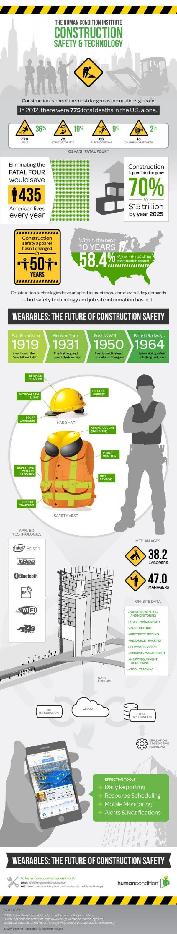 Wearables: The Future of Construction Safety